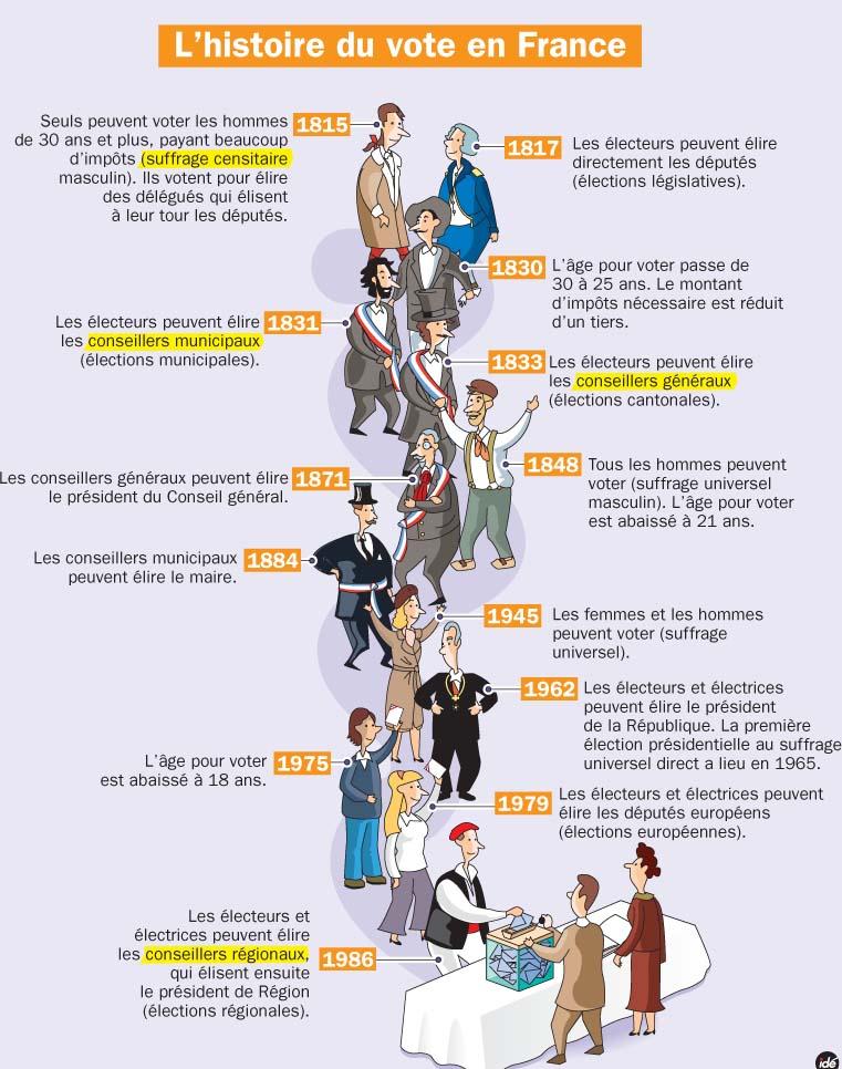 mq54-l-histoire-du-vote-en-france